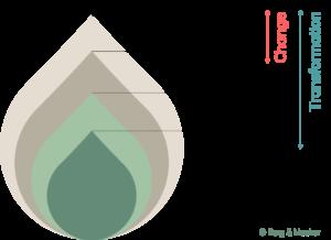 Berg-Macher-Transformation-Change-ZwiebelModell