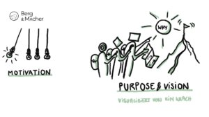 Berg & Macher Motivation, Purpose und Vision