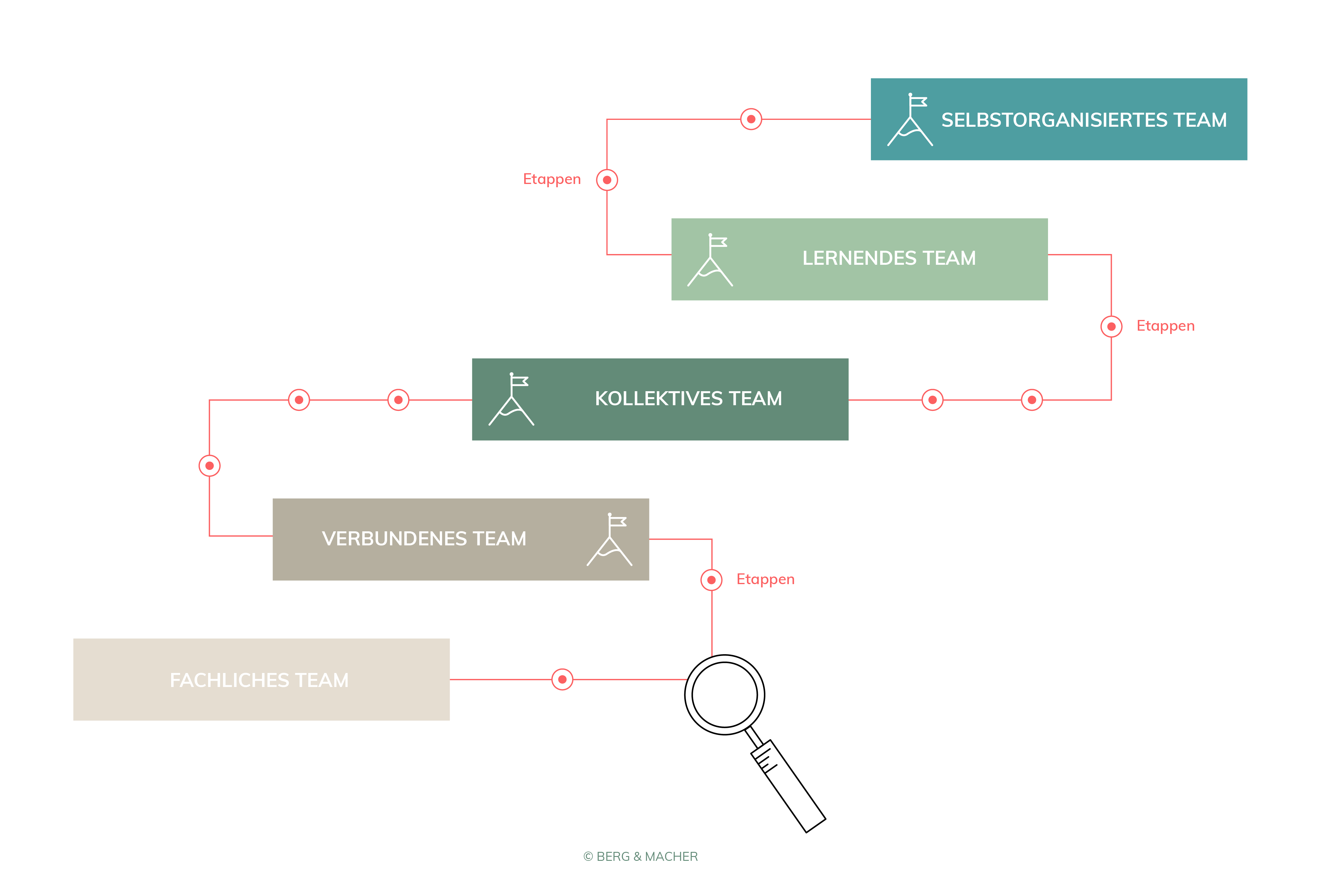 Berg-Macher-Teamentwicklung-Team_Stufen_Modell