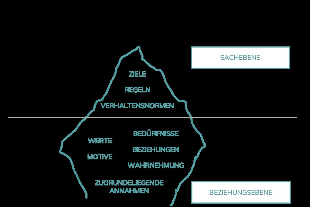 Berg-Macher-Organisationsentwicklung-Team-Eisberg-Modell-2