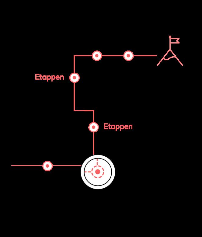 Berg-Macher-Organisationsentwicklung-Methode-Etappen