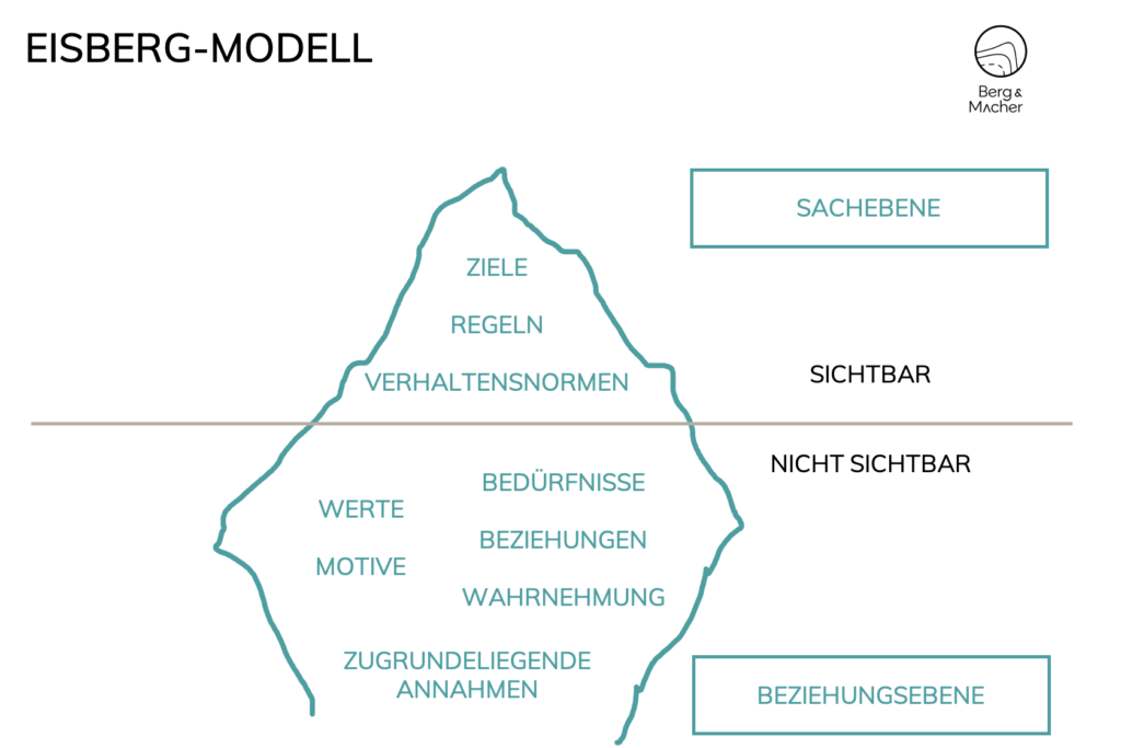 Berg-Macher-Unternehmenskultur-Modell-Eisberg-Modell