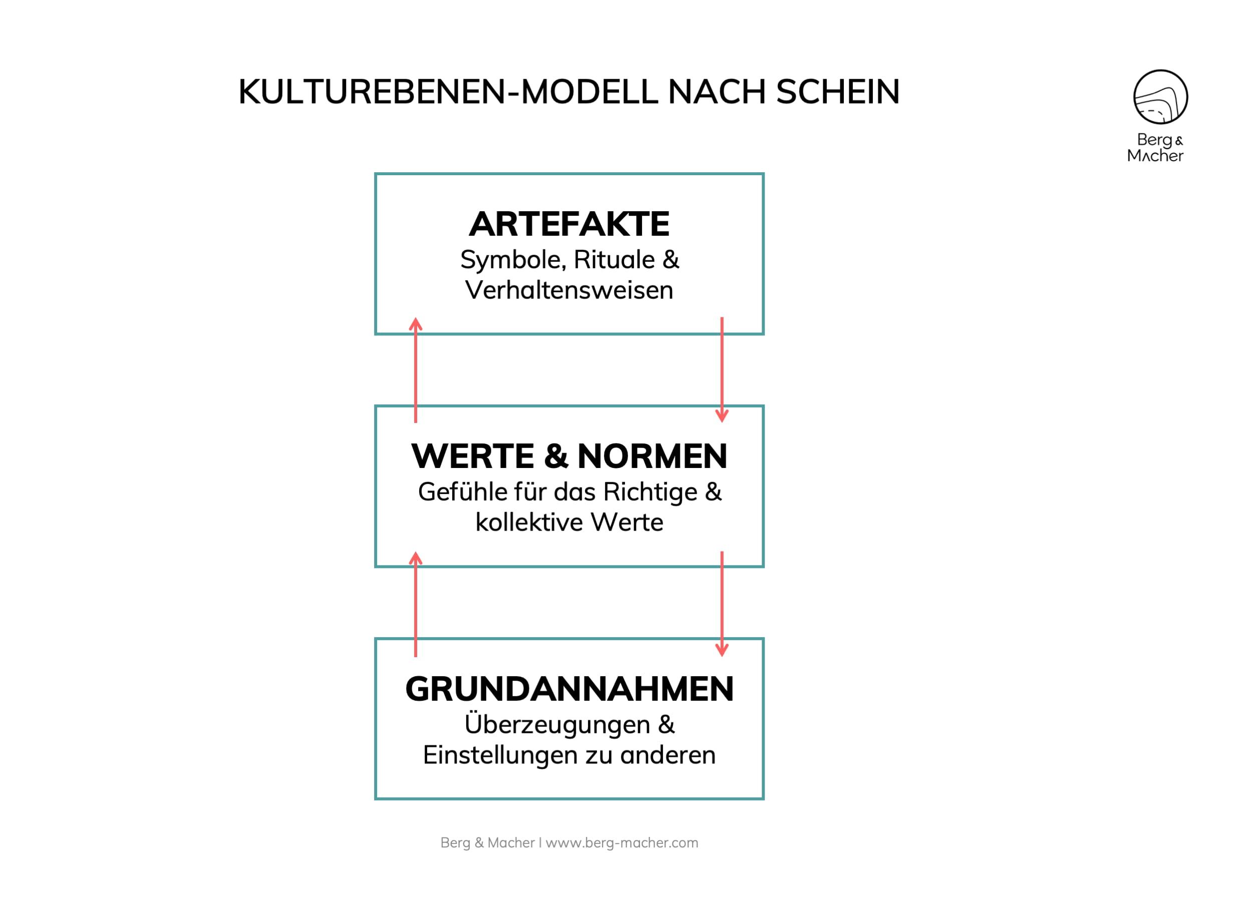 Warum Unternehmenskultur wichtig: Kulturebenen-Modell Schein