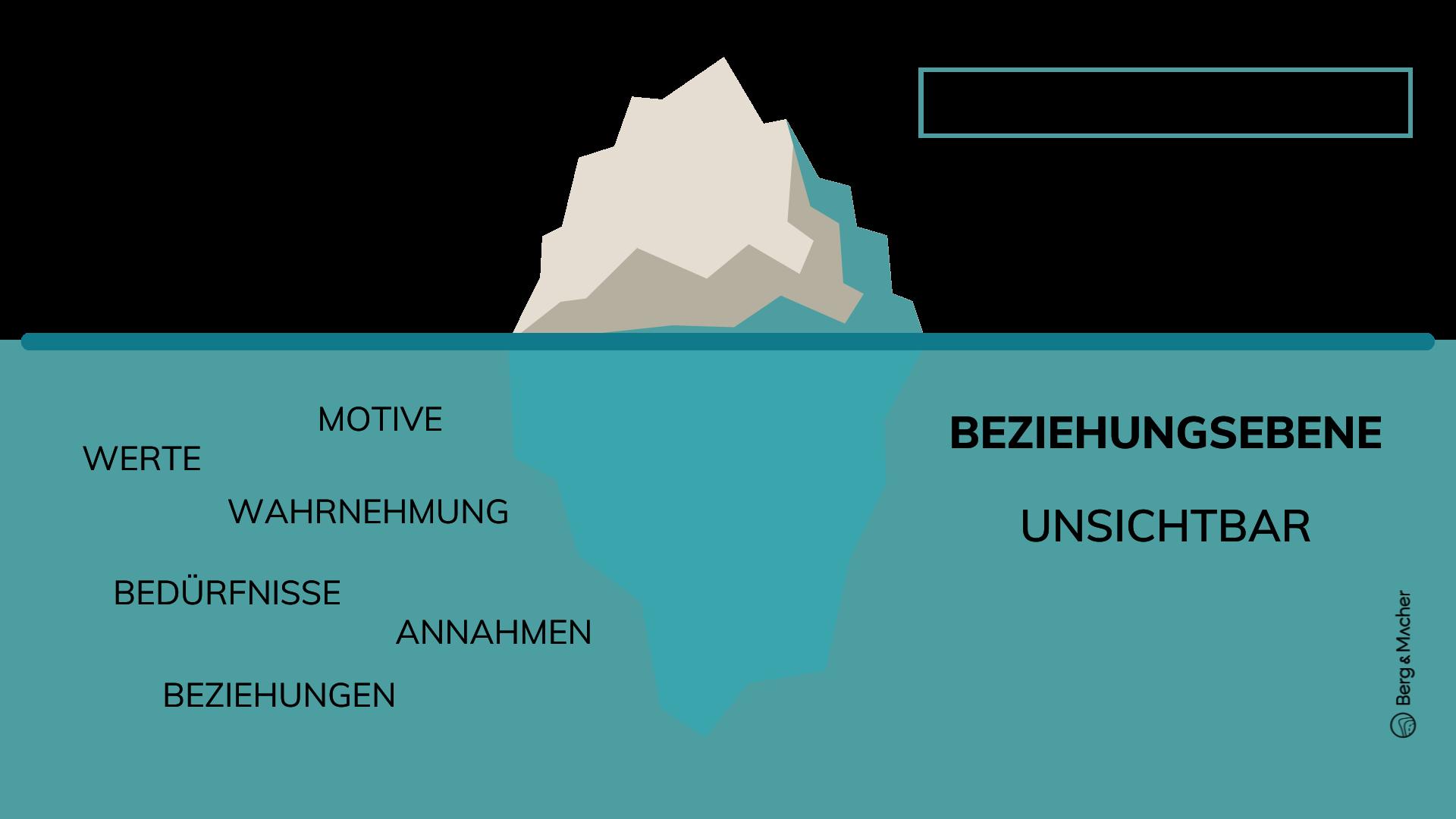 Eisbergmodell Unternehmenskultur einfach erklärt