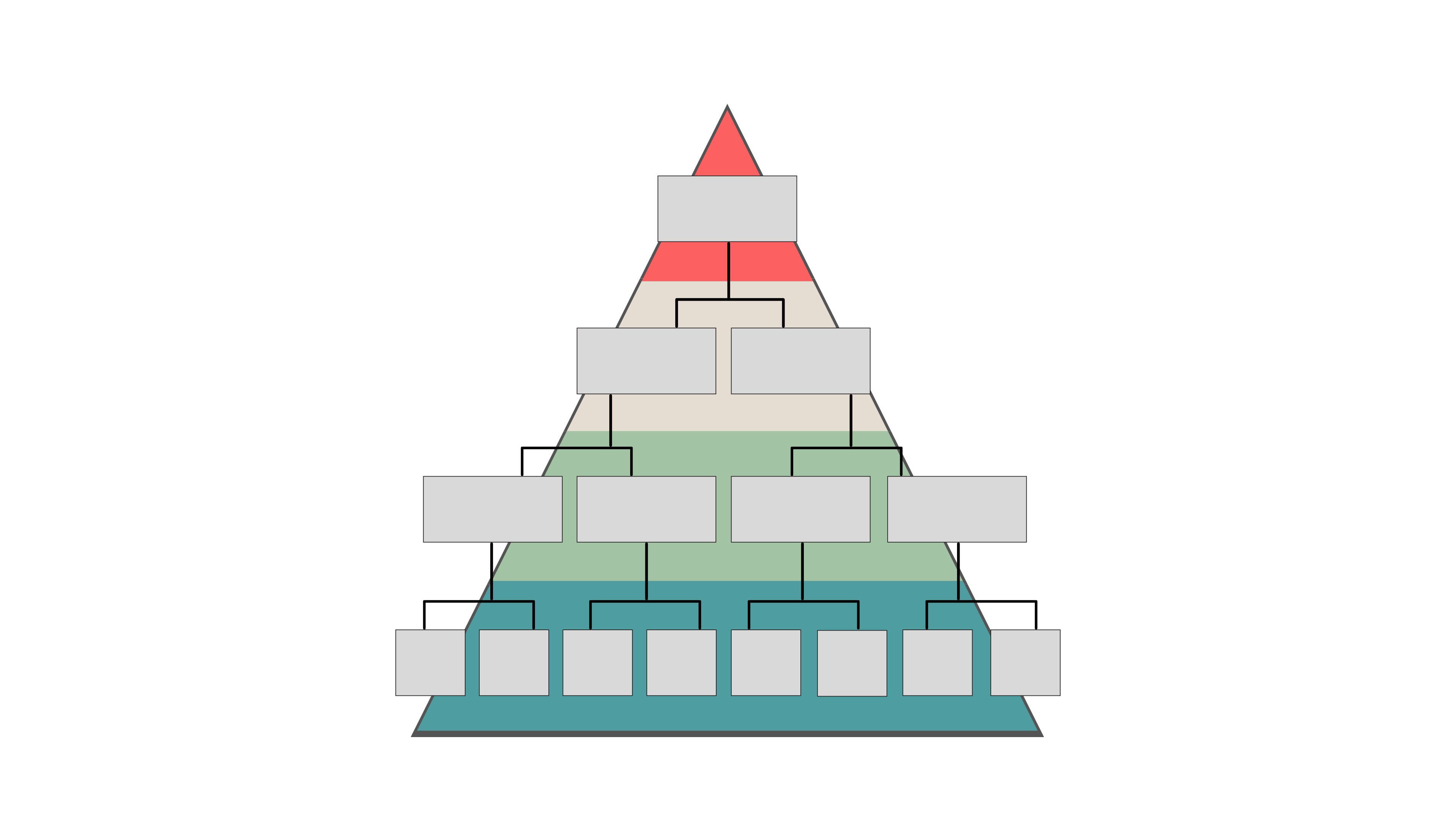 Organisationsformen Pyramide Aufbauorganisation